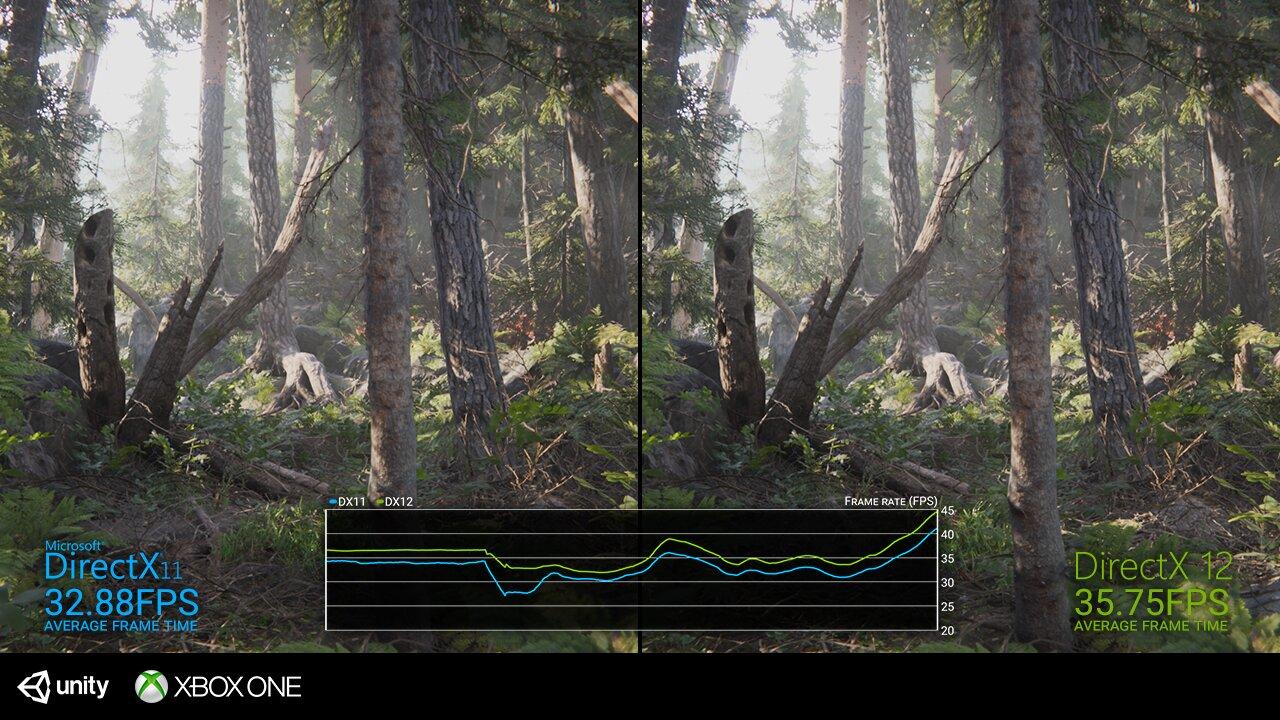 Unity mit DirectX 12 auf der Xbox One X