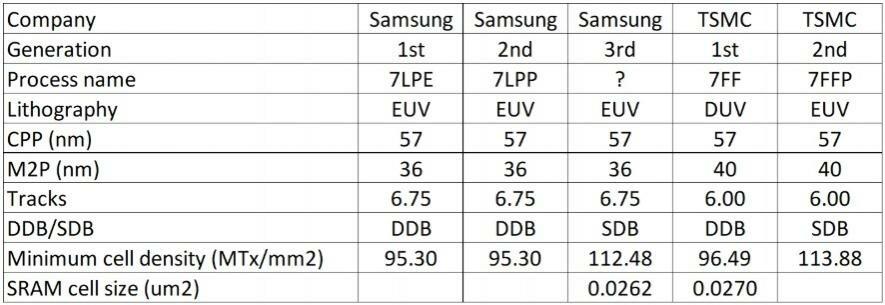 7-nm-Fertigung von Samsung und TSMC im Vergleich