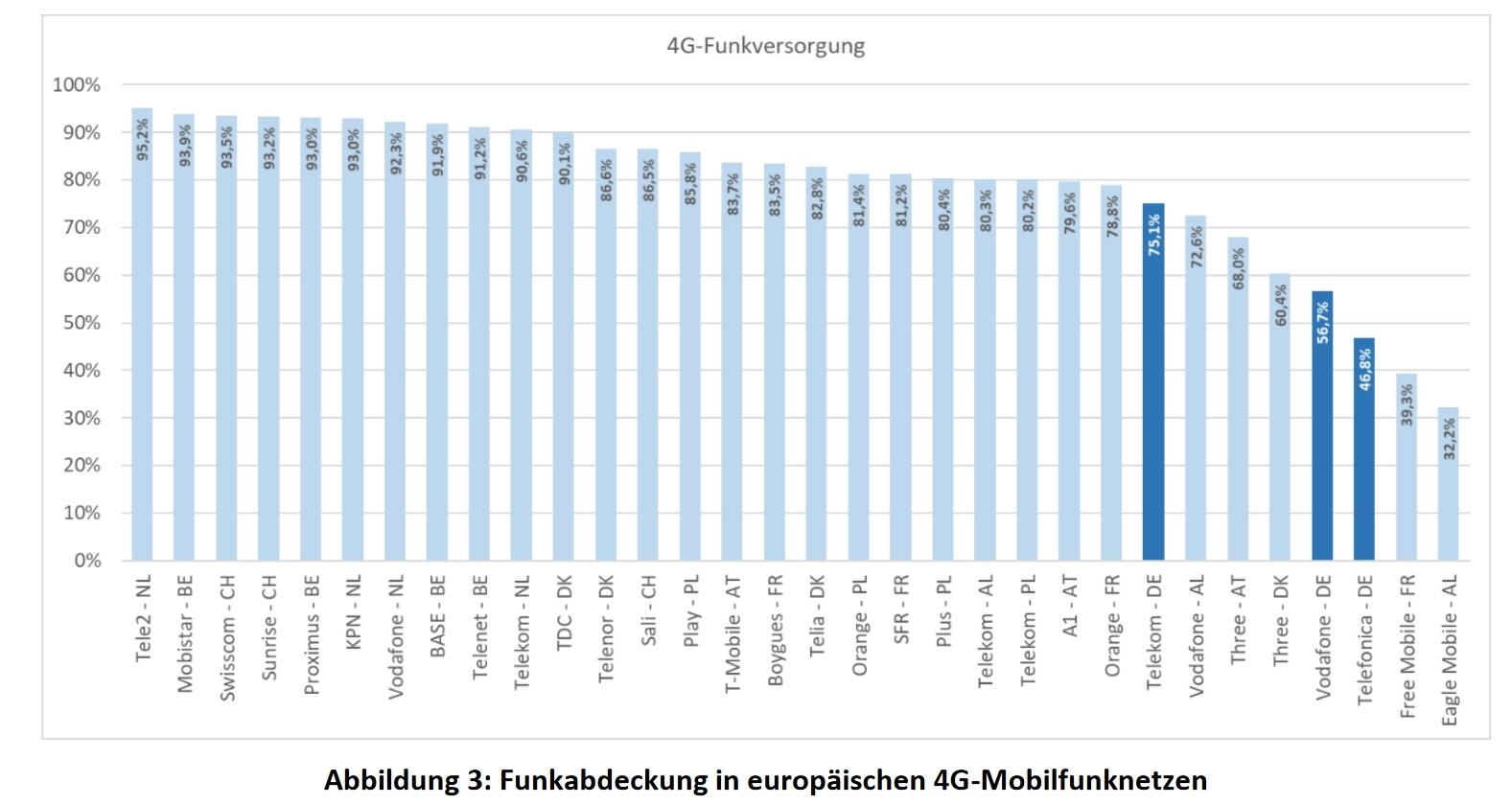 Deutsche Netzbetreiber bei LTE-Abdeckung weit hinten