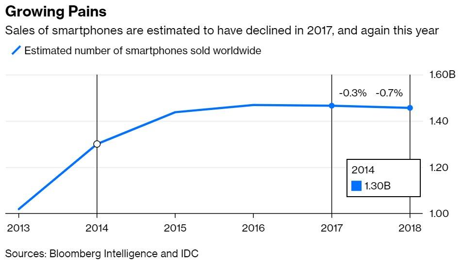 Geschätzte Anzahl weltweit verkaufter Smartphones