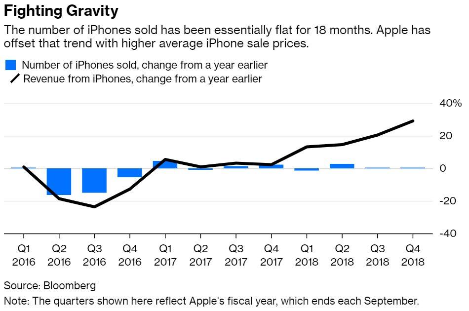 Anzahl verkaufter iPhones und damit generierte Einnahmen