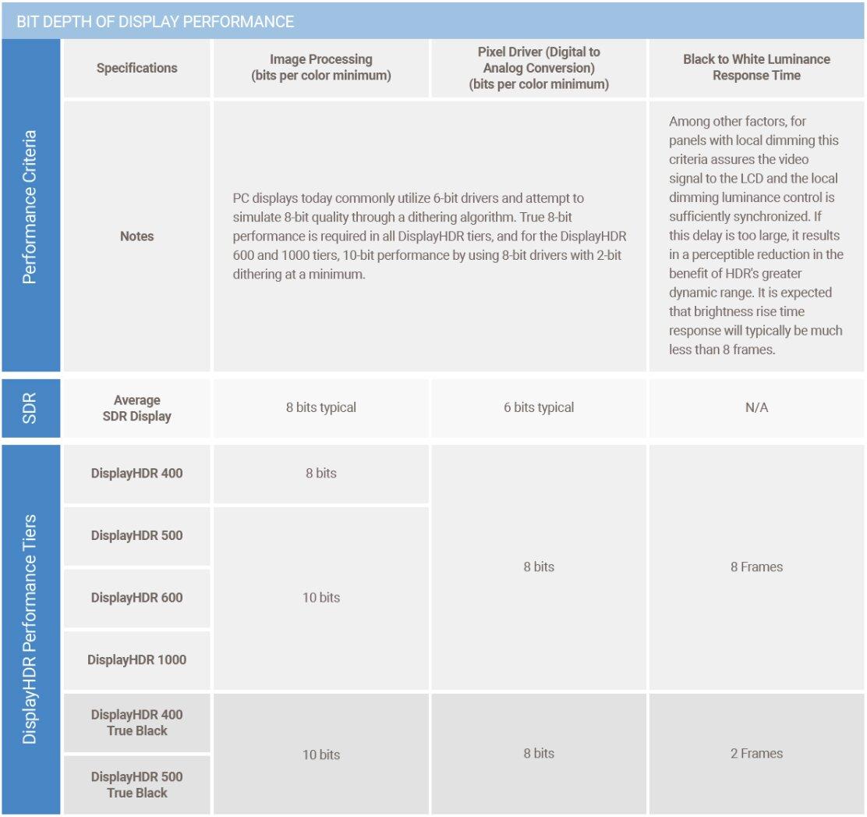 Anforderungen für DisplayHDR (True Black) – Farbtiefe und Reaktion