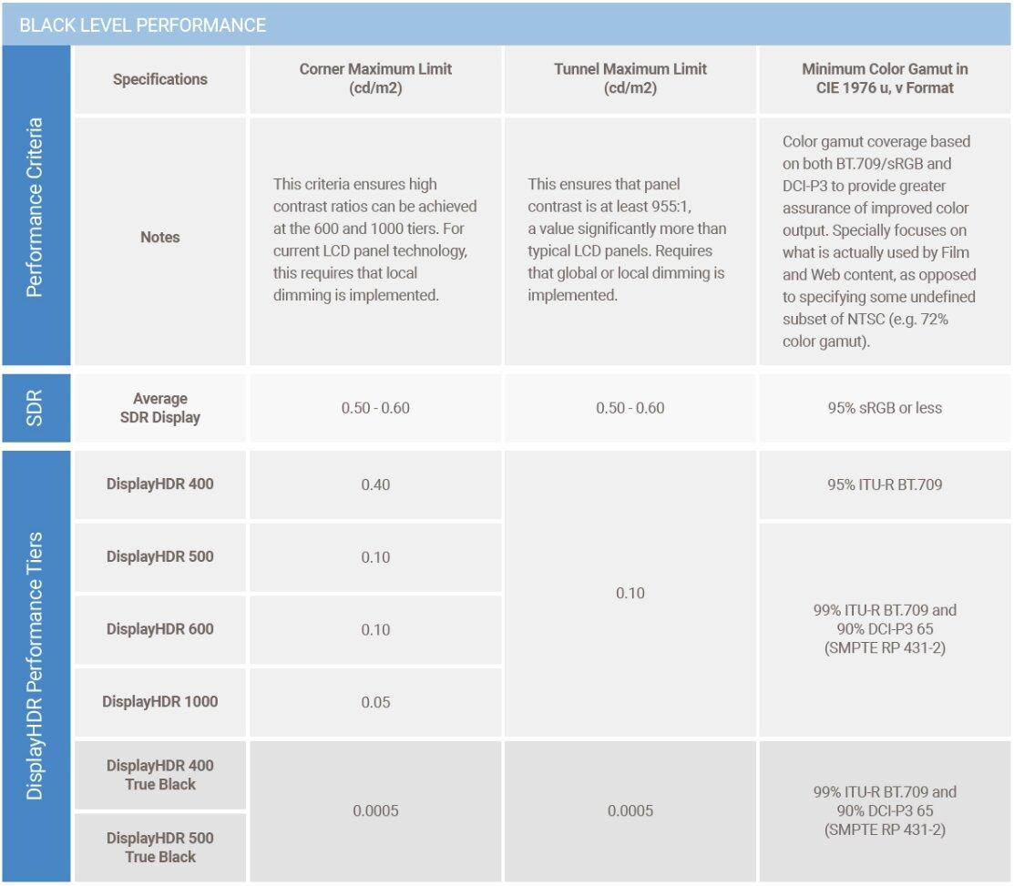 Anforderungen für DisplayHDR (True Black) – Schwarzwert und Farbspektrum