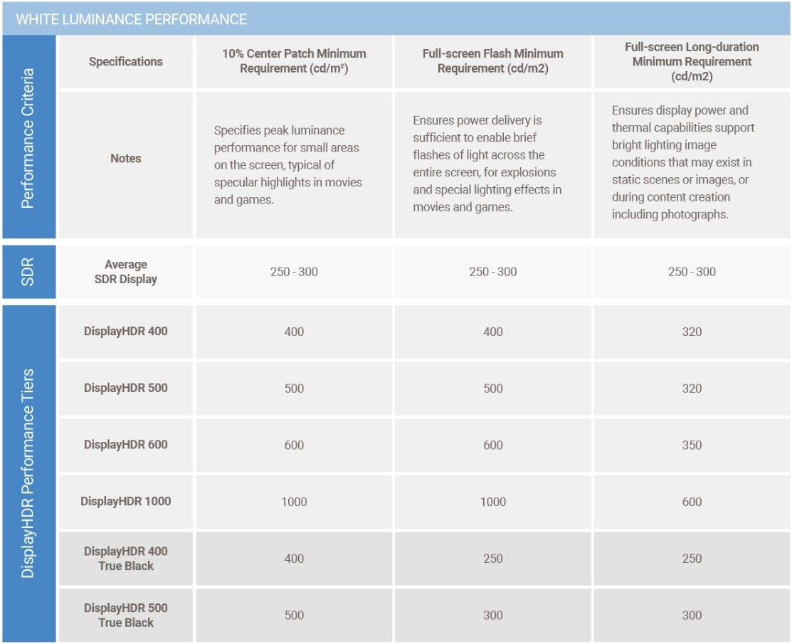 Anforderungen für DisplayHDR (True Black) – Helligkeit