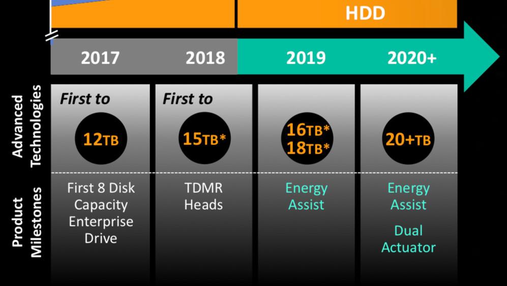 Western Digital: MAMR-HDDs starten dieses Jahr mit 16 und 18 TB