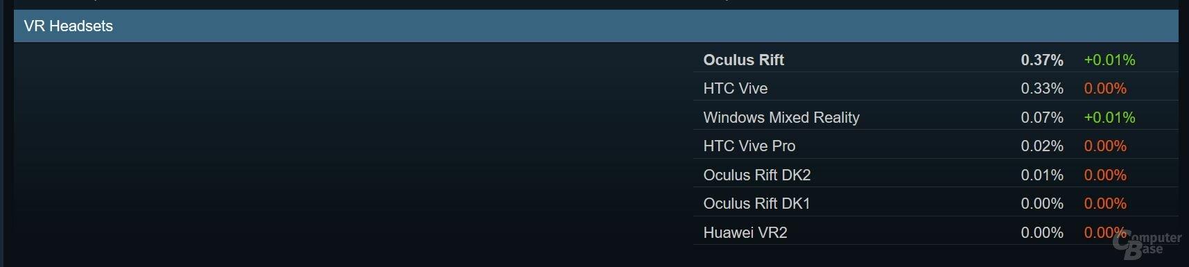 Oculus und HTC dominieren auf Steam