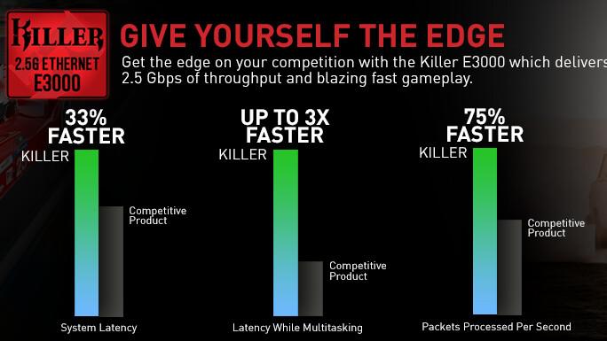 Rivet Killer E3000: Erster Gamer-Netzwerkchip mit 2,5 Gbit/s