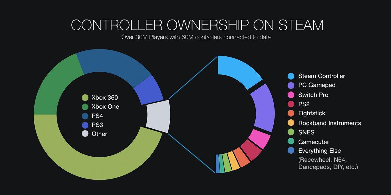 Controller-Nutzung auf Steam im Jahr 2018