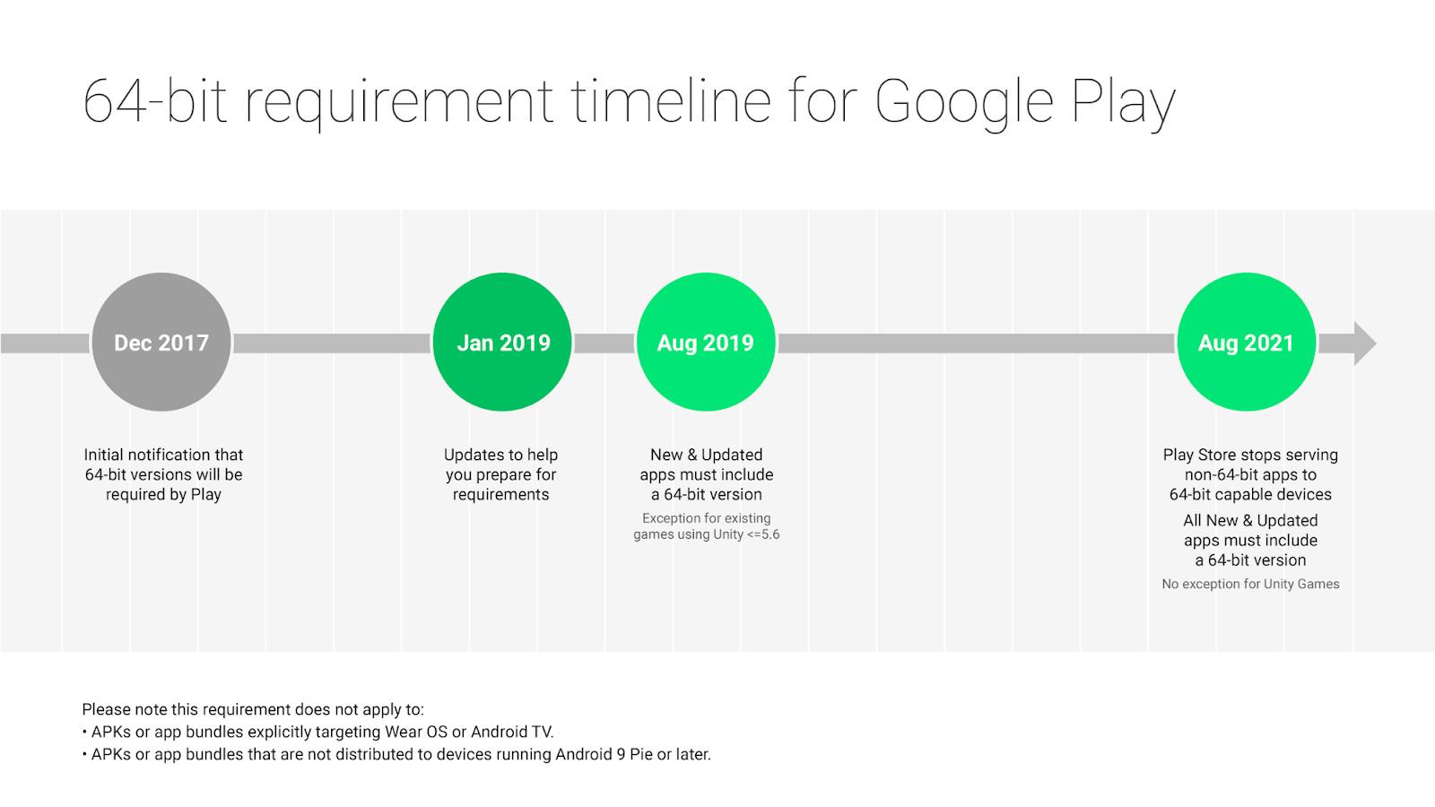 Google Zeitplan für 64-Bit-Apps für Android