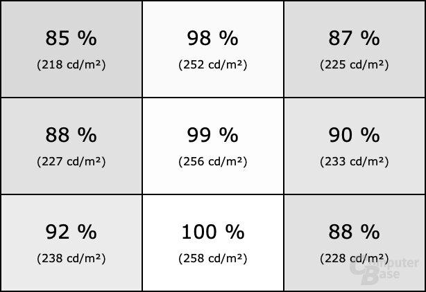 Homogenität des ViewSonic XG3240C
