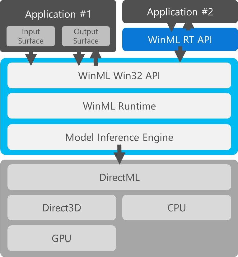 WinML und DirectML