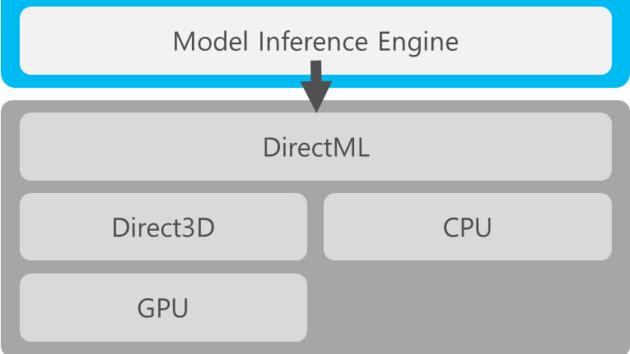 AMD: Mögliche Antwort auf Nvidias DLSS via DirectML