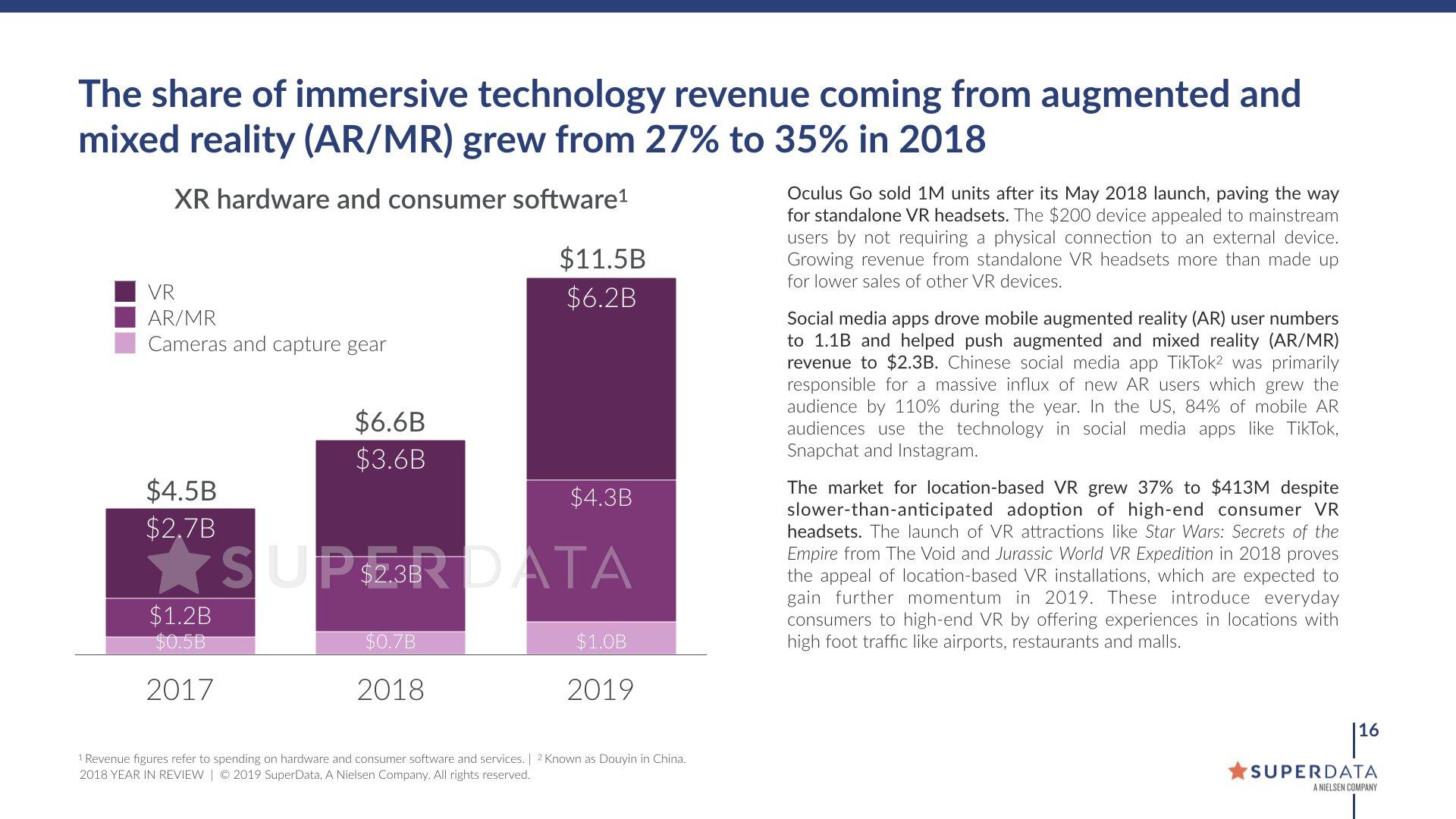 Der Markt für immersive Unterhaltungselektronik wächst