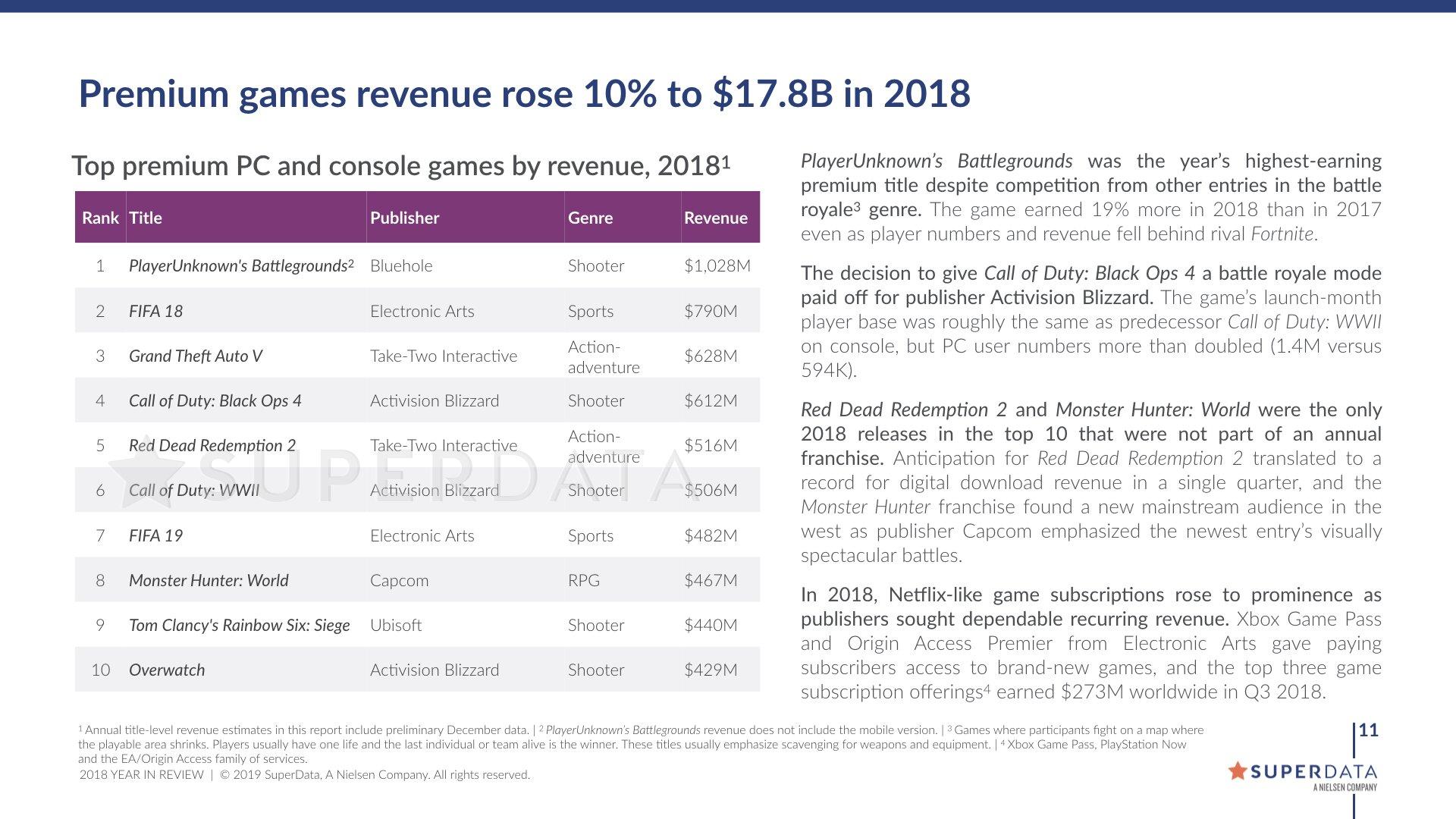 """Die umsatzstärksten """"Premium""""-Spiele in 2018"""