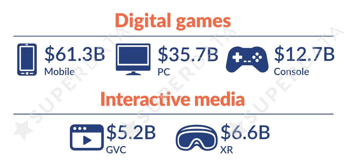 Der Umsatz mit Videospielen je Plattform