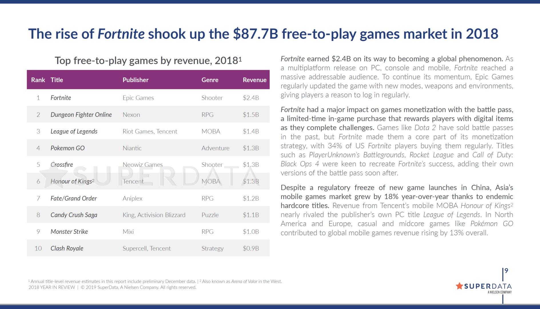 Fortnite führt das Segment der Free-to-Play-Titel an