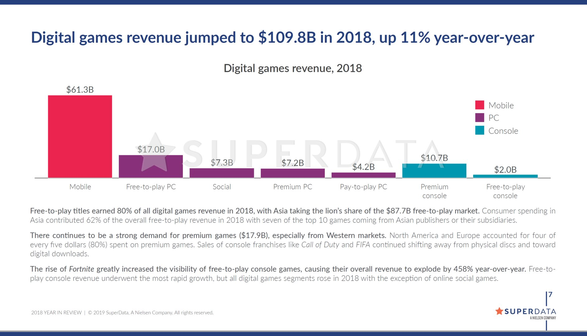 Umsatz mit Videospielen und multimedial-interaktiven Inhalten in 2018