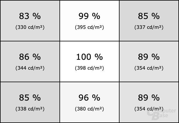 Homogenität des BenQ EX3203R