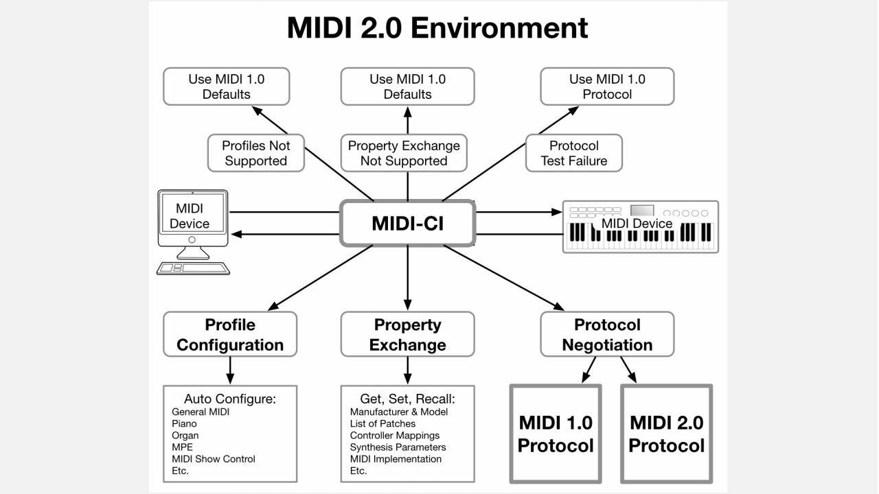 Arbeitsweise von MIDI 2.0