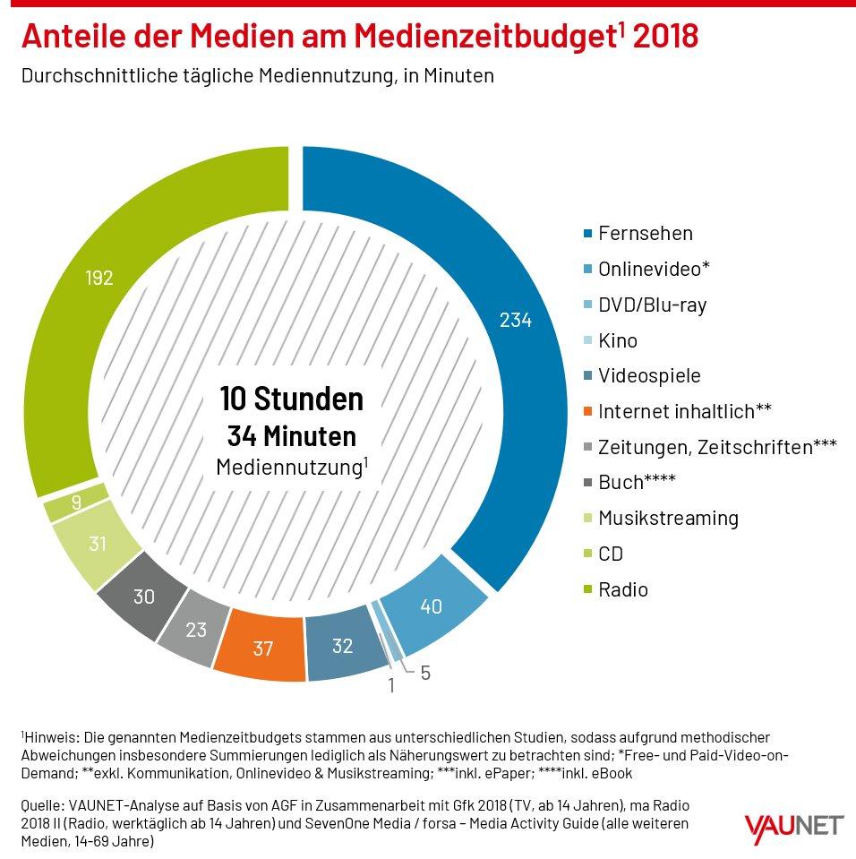 Anteile der täglichen Mediennutzung 2018