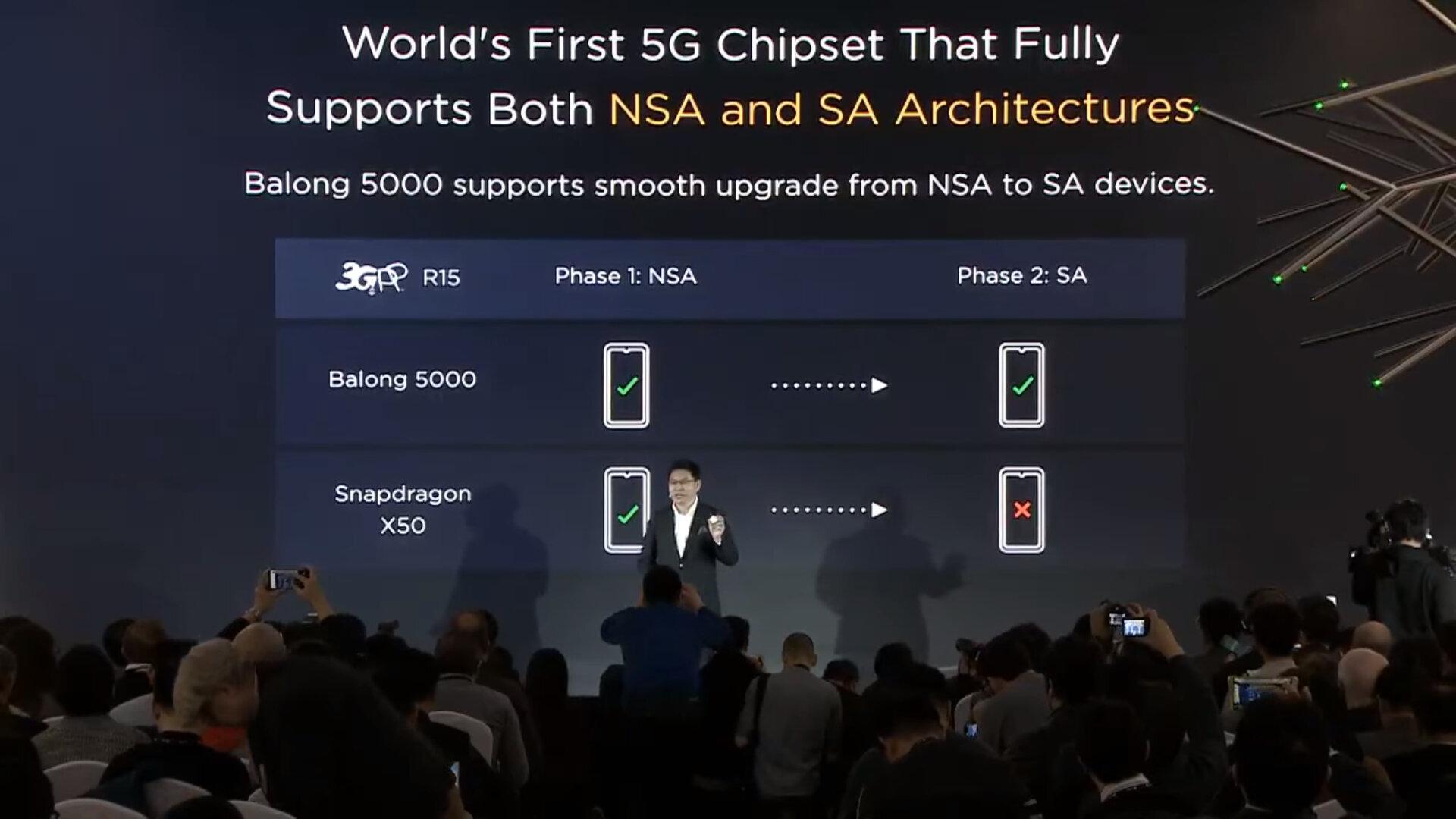 Balong 5000 unterstützt 5G NSA und SA