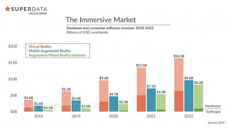 Umsätze mit Virtueller Realität