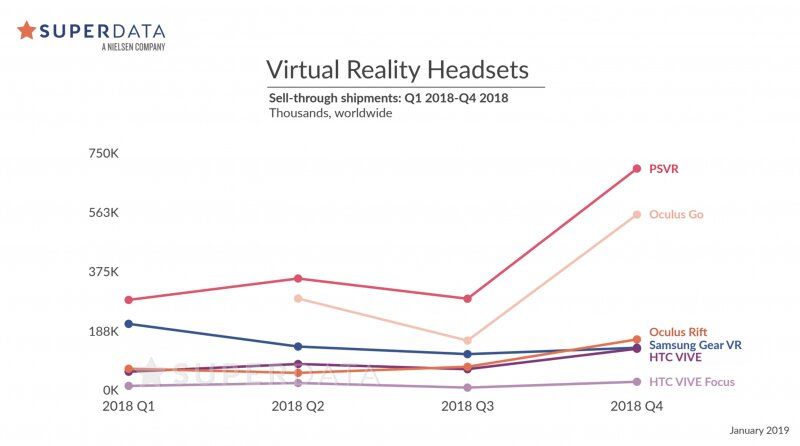 Verkaufte VR-Headsets in 2018
