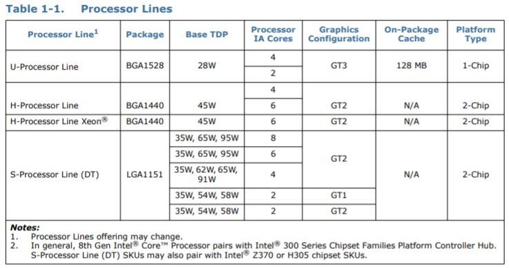 8-Kern-Prozessor mit 35 Watt