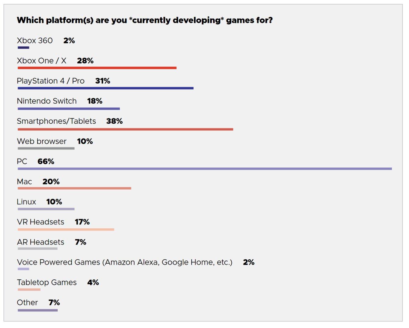 Umfrage zur aktuellen Spieleentwicklung