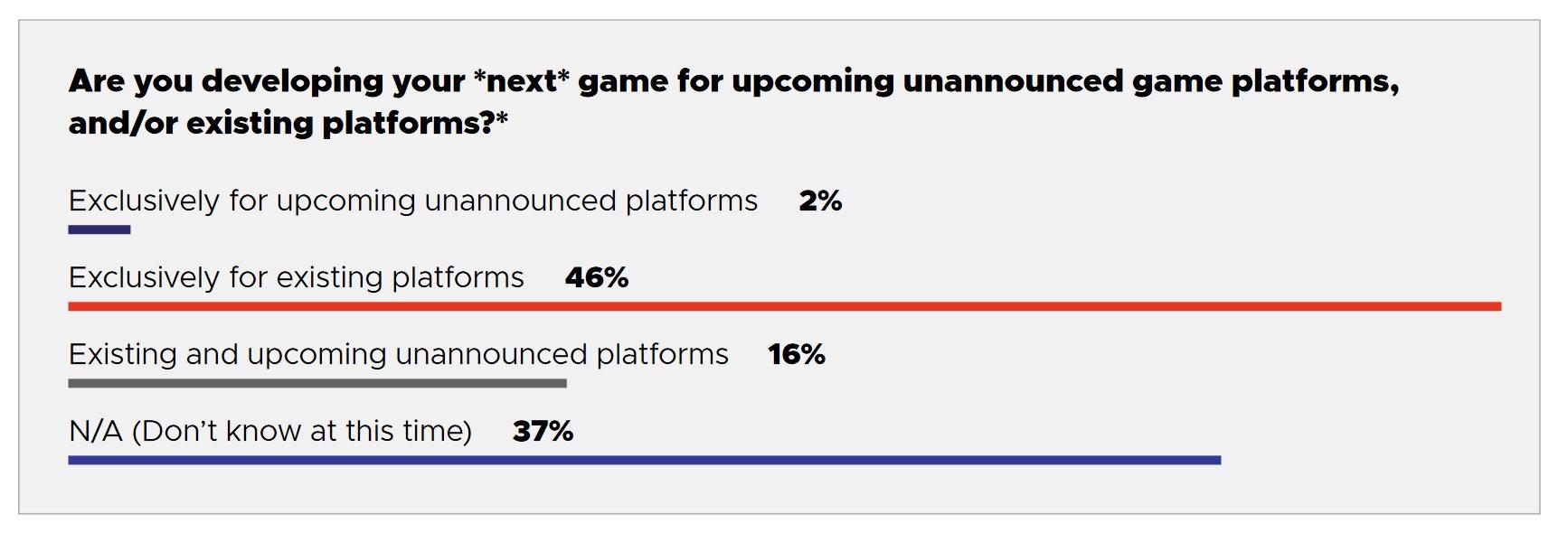 Spieleentwicklung für noch nicht bestätigte Plattformen