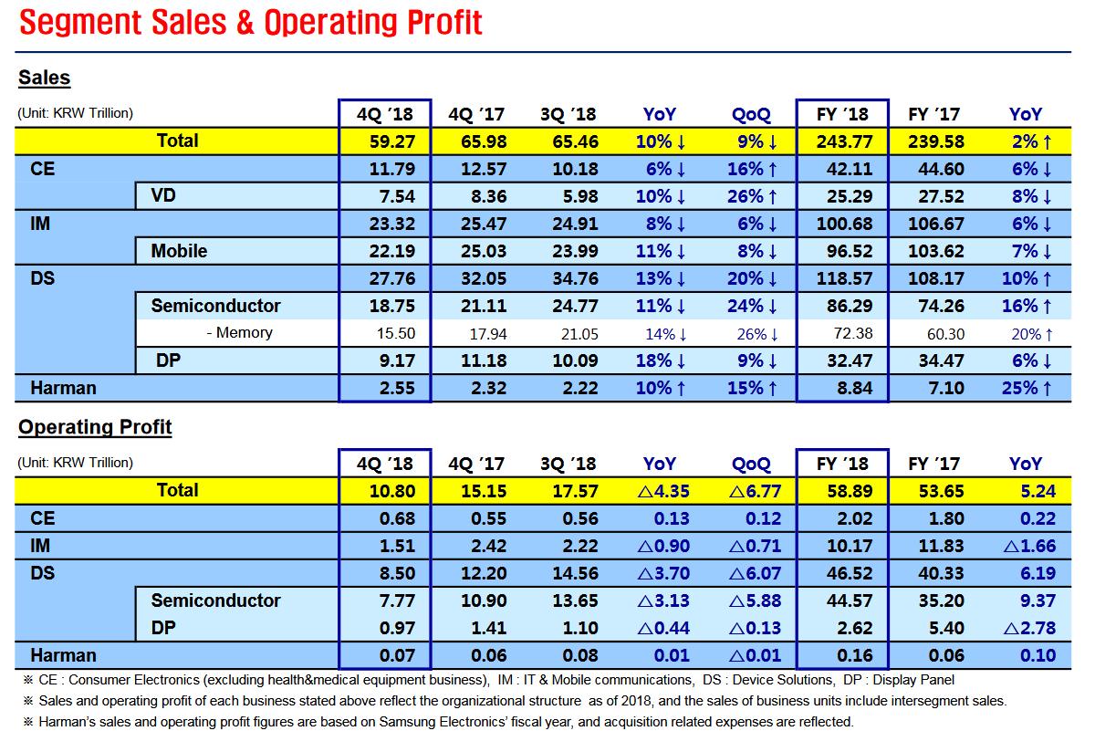 Samsungs Umsatz und Gewinn nach Sparten