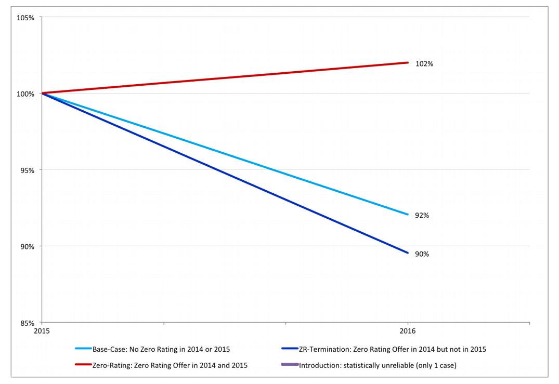 Preisentwicklung 2015/2016 nach Zero-Rating in 2014/2015