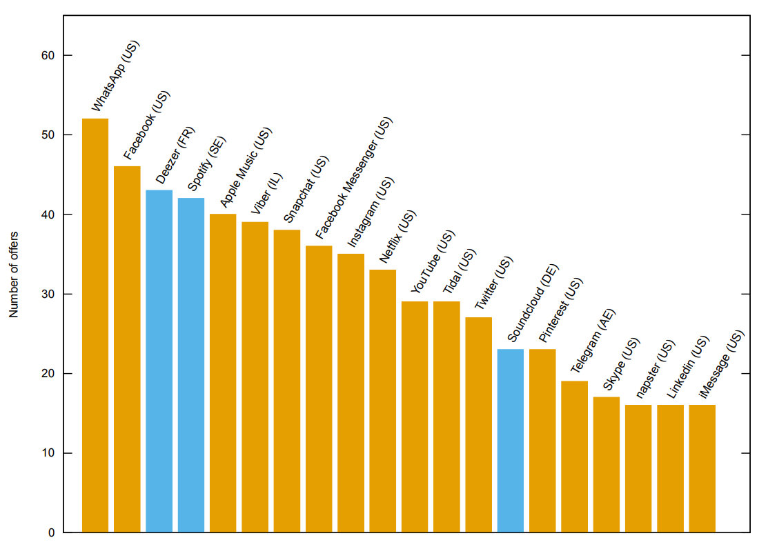 Die Top-20 der Zero-Rating-Apps in Europa