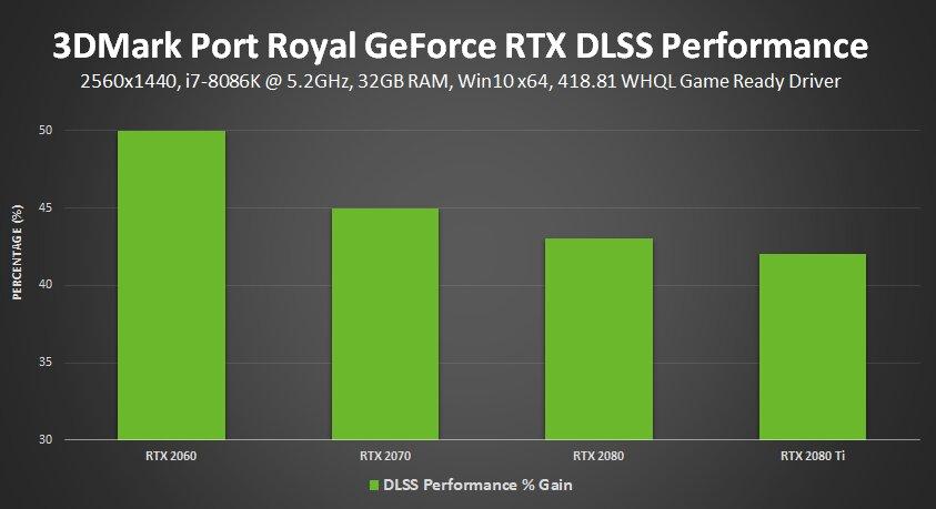 Mehr Leistung im 3DMark Port Royal durch DLSS