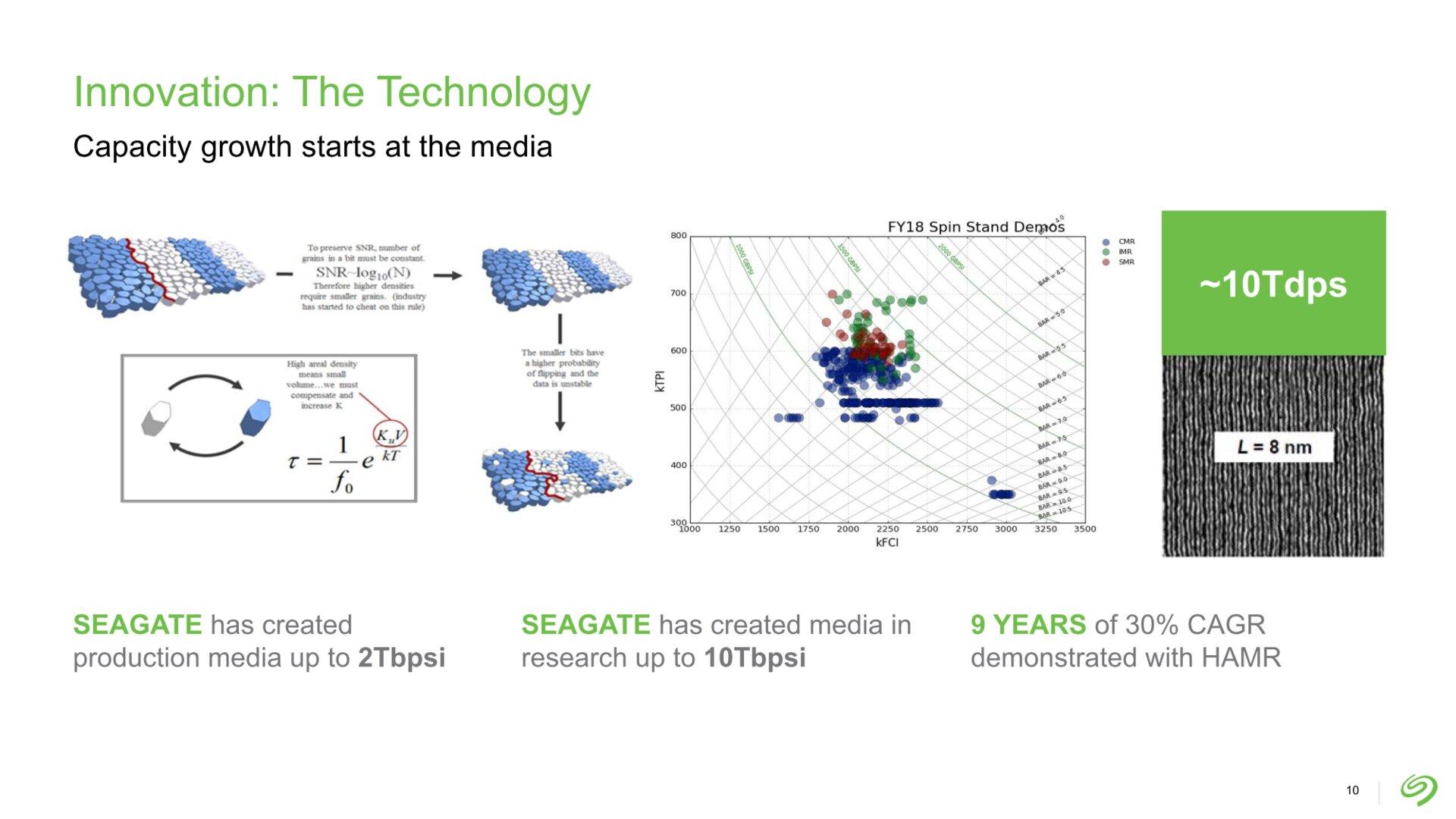 Seagates Prognosen zur Datendichte für HAMR-Festplatten