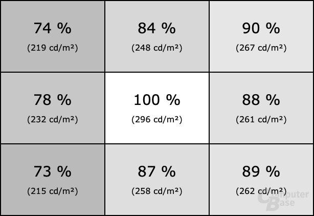Homogenität des ViewSonic VX3211-4K