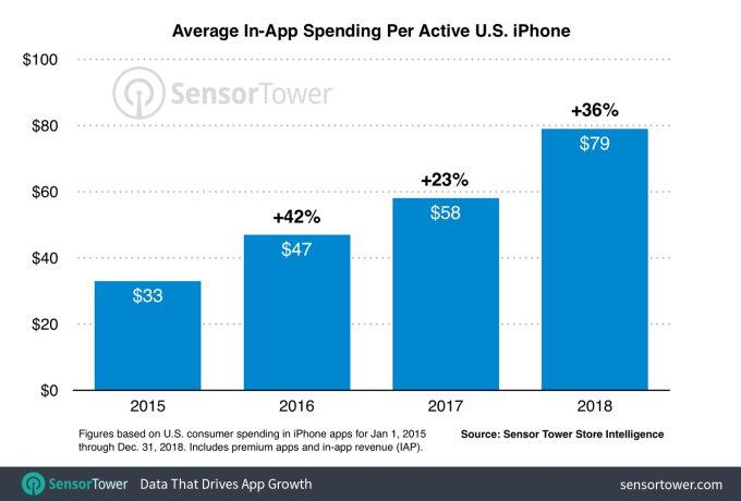 Umsatz pro Kopf pro Jahr im App Store von Apple