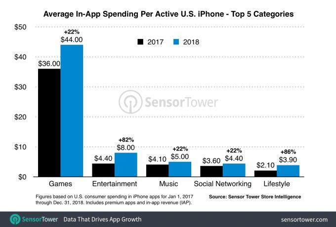 Umsatz pro Kopf und Segment 2018  im App Store von Apple