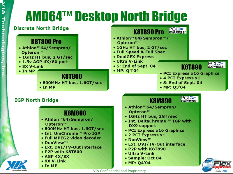 AMD64 Northbridge-Roadmap