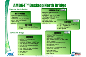 AMD64 Northbridge-Roadmap