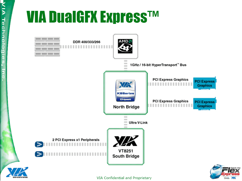 PCI Express Support vom K8T890 Pro