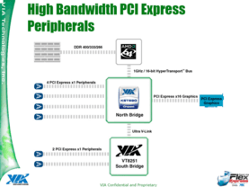 PCI Express Support vom K8T890
