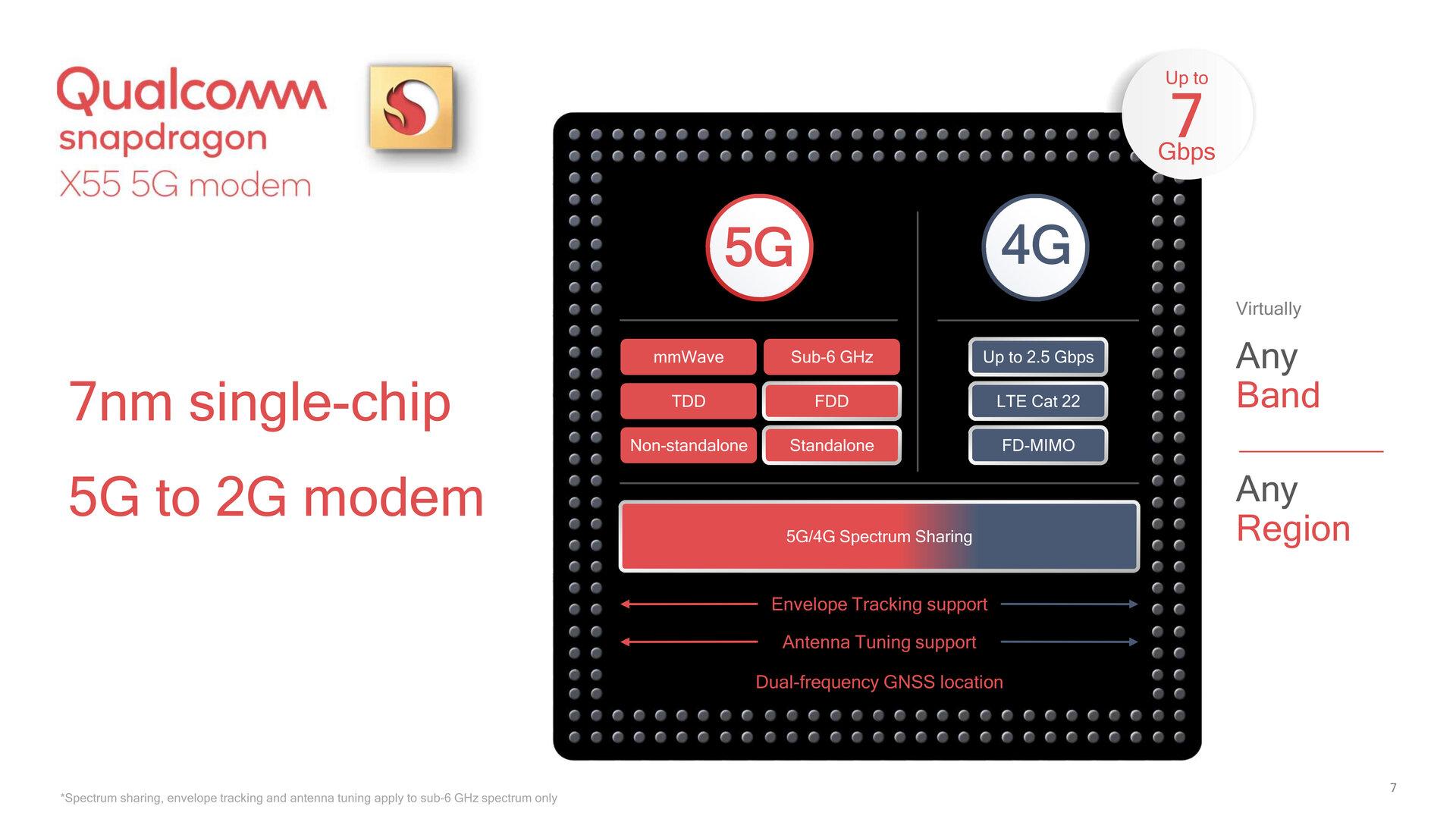 Snapdragon X55 mit Support für 5G, LTE, 3G und 2G