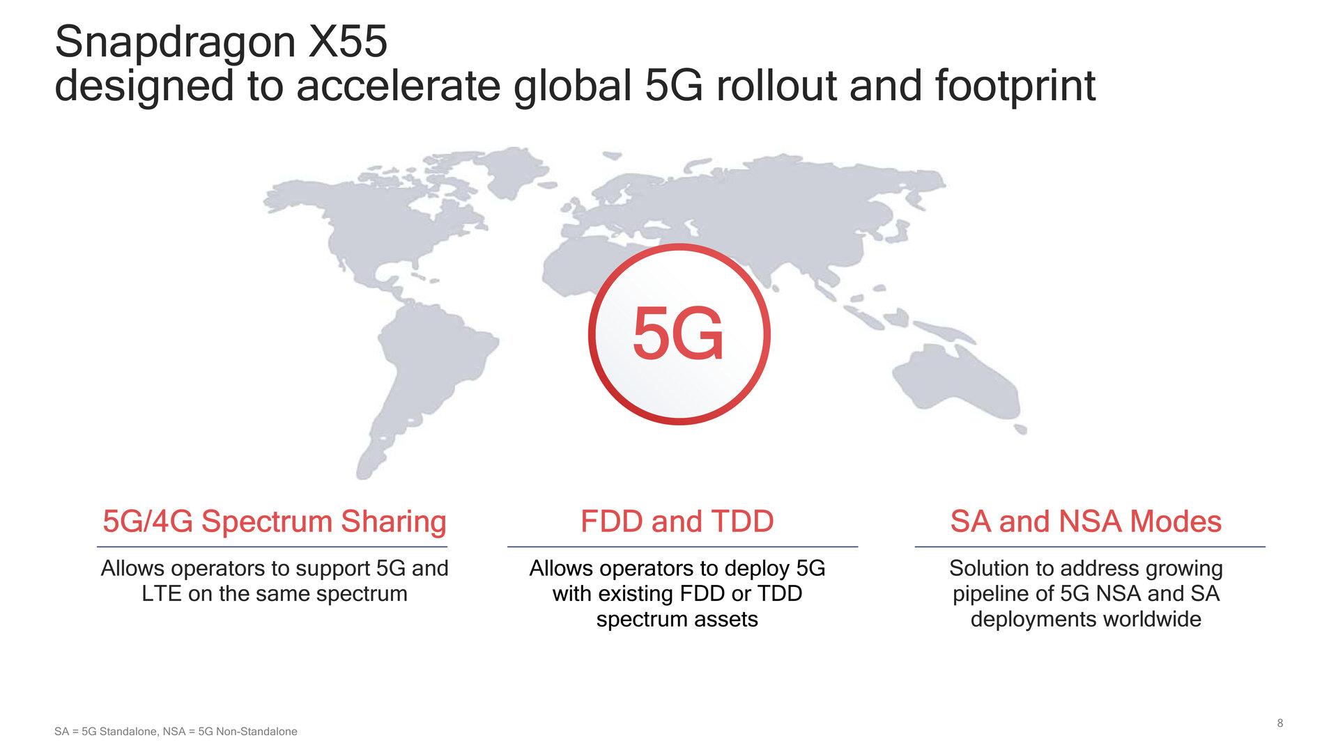 Das Snapdragon X55 soll den globalen 5G-Rollout beschleunigen