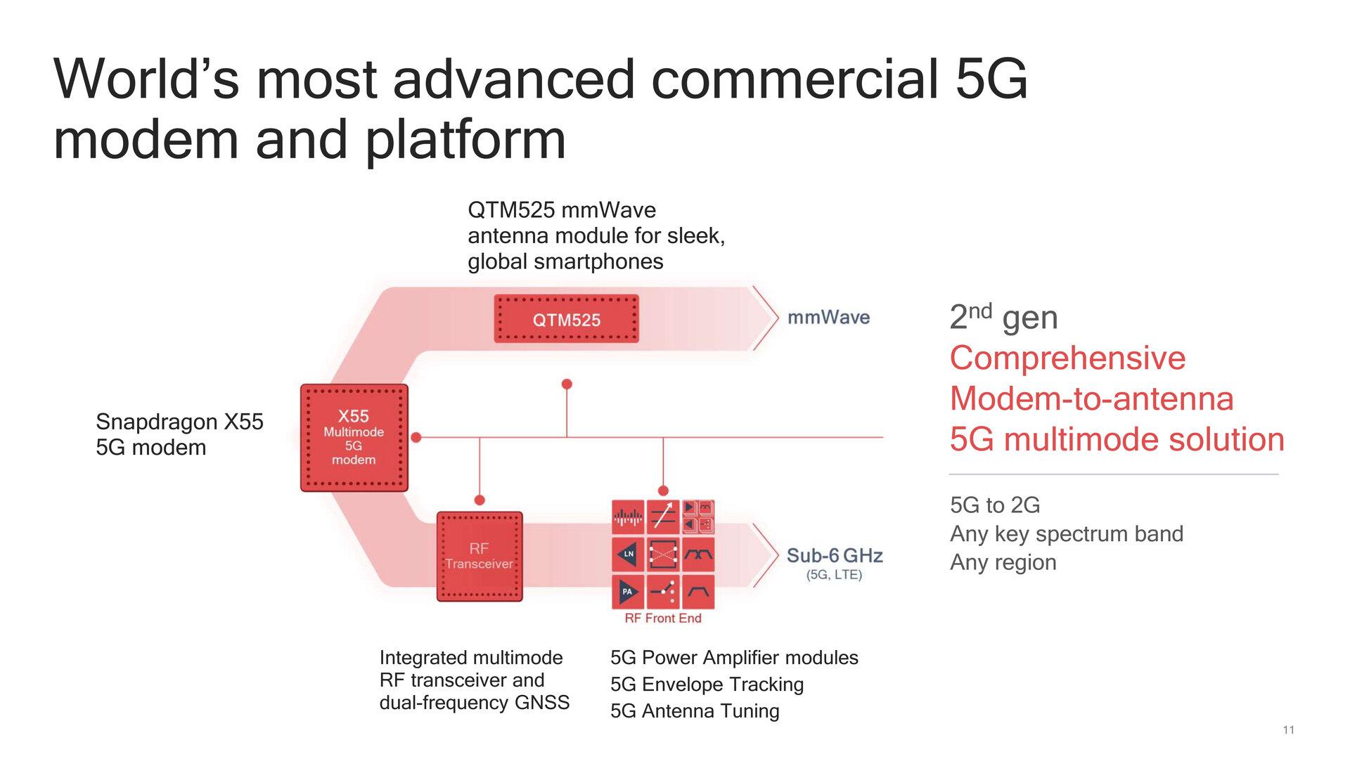 Vollständige 5G-Kette der zweiten Generation