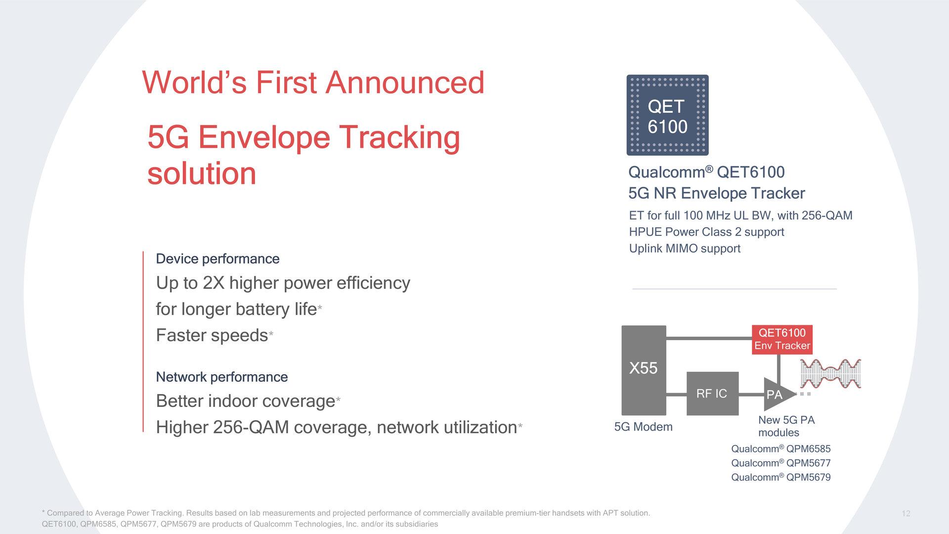 Neuer QET6100 für Envelope Tracking im 5G-Uplink