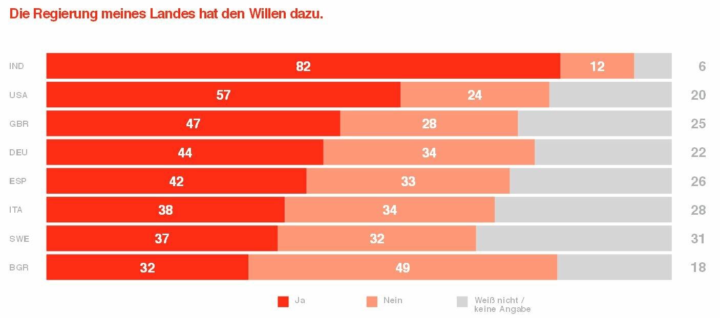 Nicht einmal die Hälfte der befragten Bundesbürger trauen der Regierung den Willen zu, die Anforderungen der Digitalisierung umzusetzen