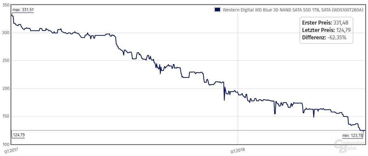 Preisentwicklung bei der WD Blue 3D 1 TB
