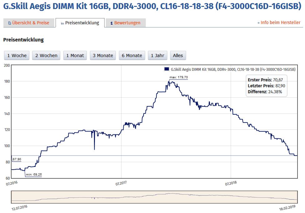 DDR4-3000 in der Preisentwicklung