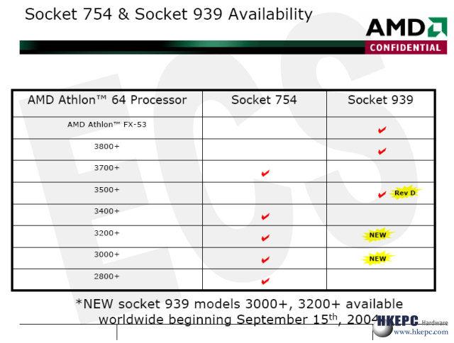 Neue Athlon 64 in 90 nm